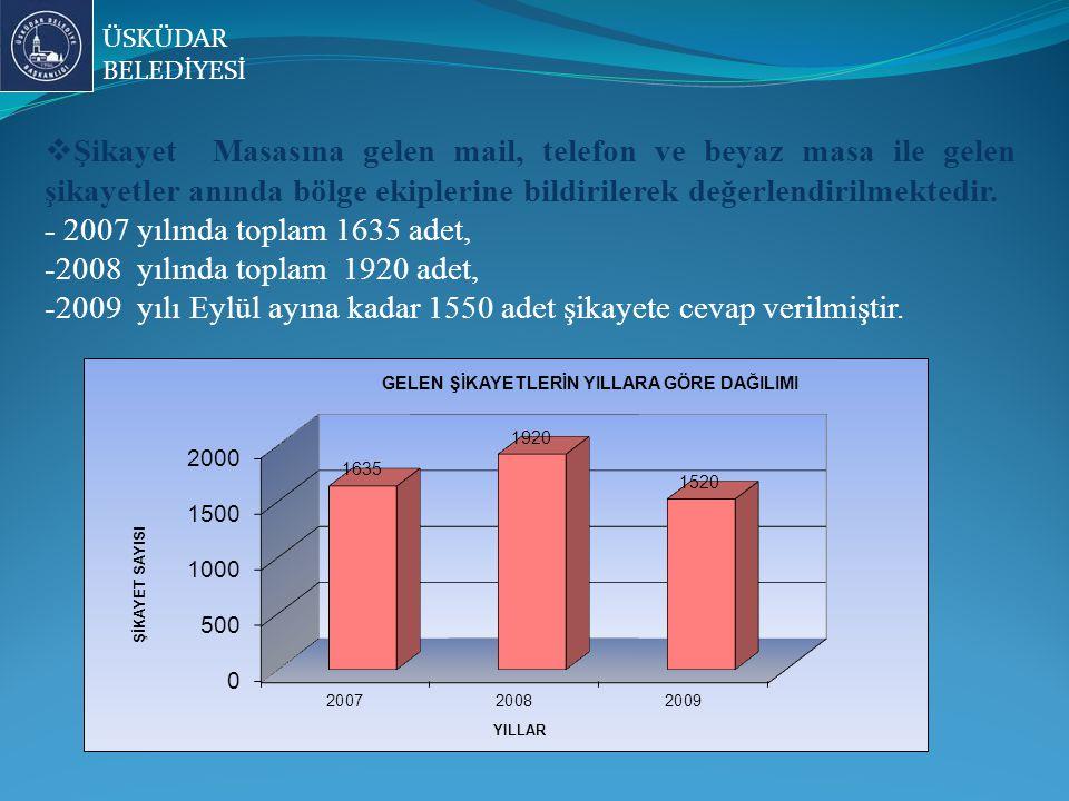 2009 yılı Eylül ayına kadar 1550 adet şikayete cevap verilmiştir.
