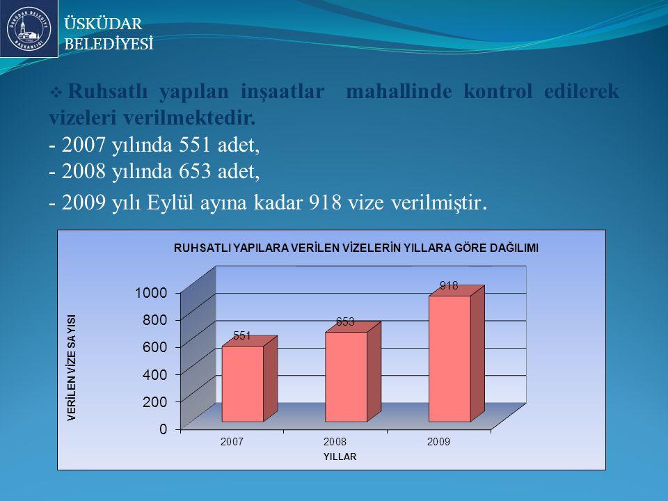 - 2009 yılı Eylül ayına kadar 918 vize verilmiştir.