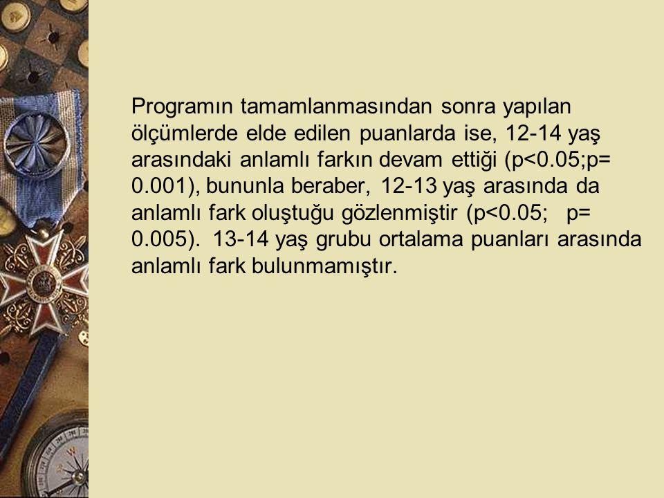 Programın tamamlanmasından sonra yapılan ölçümlerde elde edilen puanlarda ise, 12-14 yaş arasındaki anlamlı farkın devam ettiği (p<0.05;p= 0.001), bununla beraber, 12-13 yaş arasında da anlamlı fark oluştuğu gözlenmiştir (p<0.05; p= 0.005).