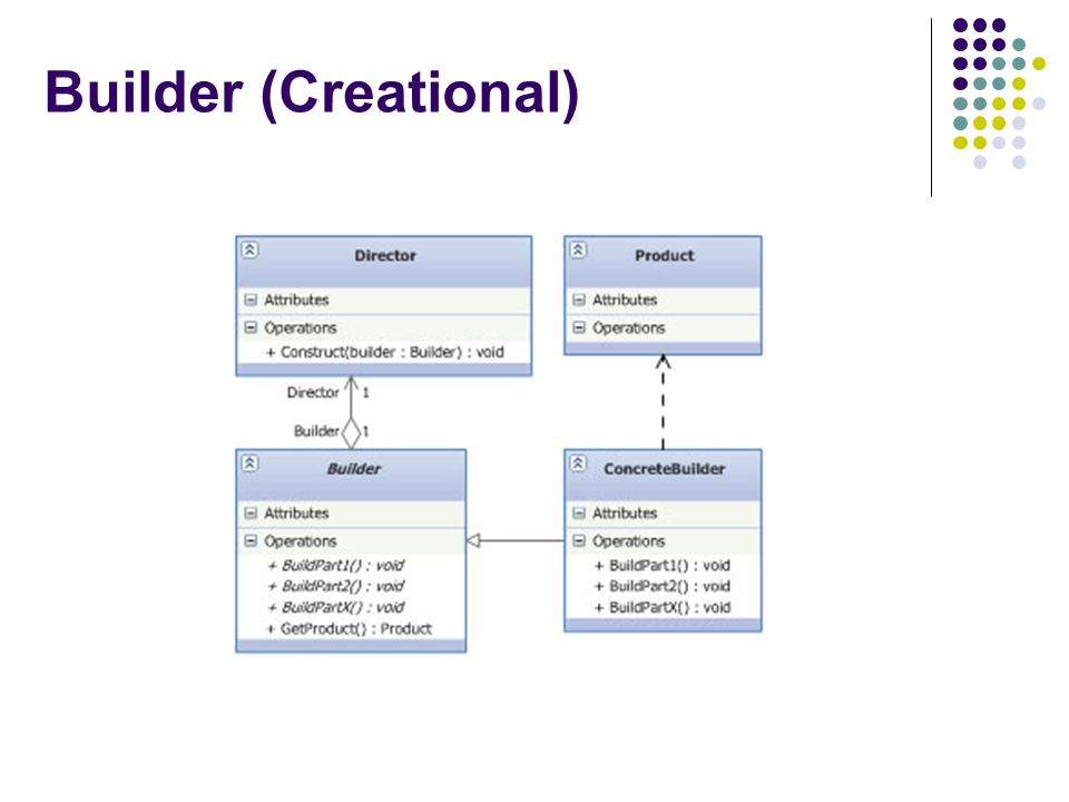 Builder (Creational)