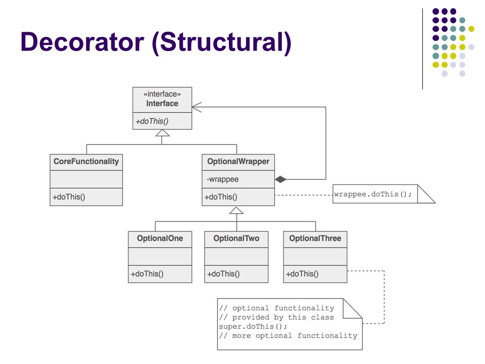 Decorator (Structural)