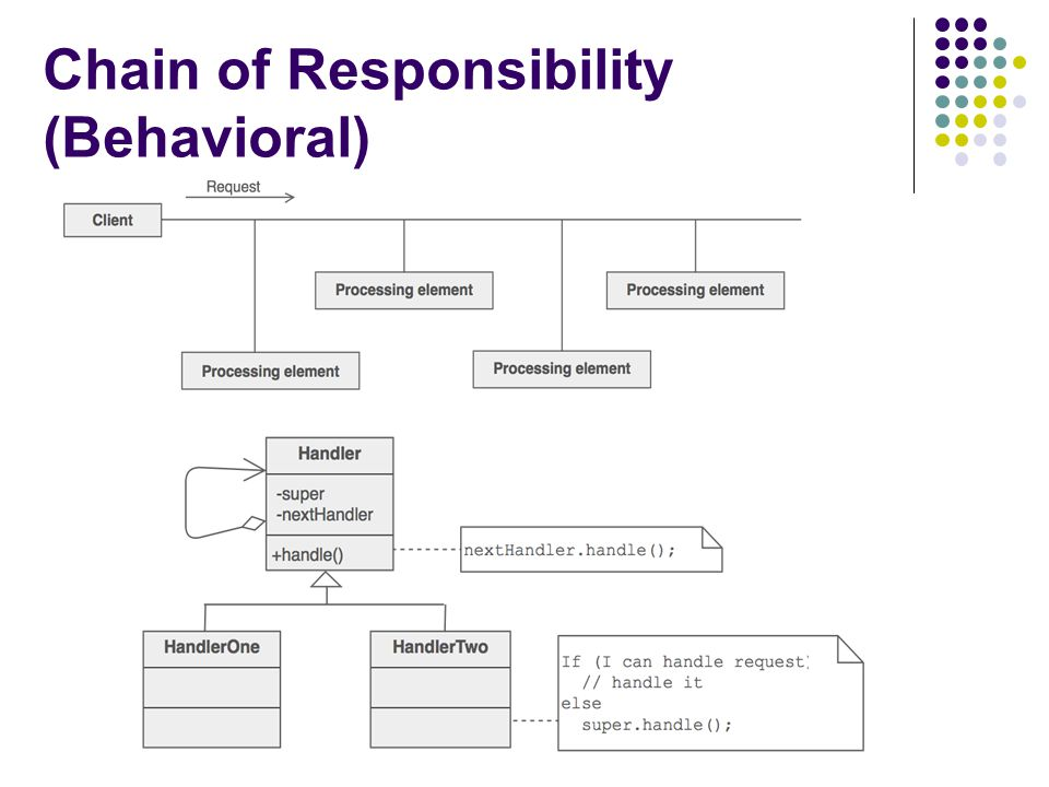 Chain of Responsibility (Behavioral)
