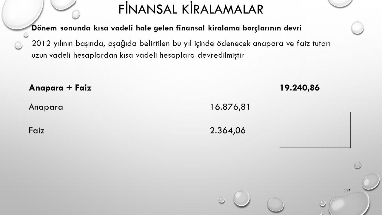 FİNANSAL KİRALAMALAR Anapara + Faiz 19.240,86 Anapara 16.876,81 Faiz