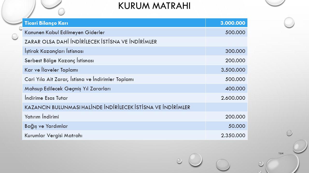 KURUM MATRAHI Ticari Bilanço Karı 3.000.000