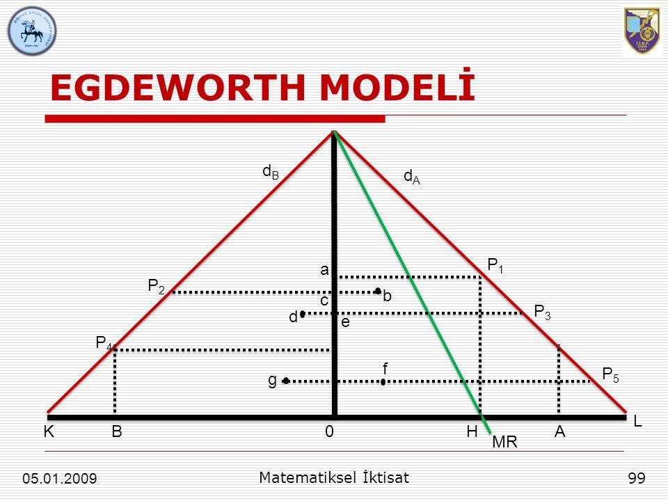 EGDEWORTH MODELİ dB dA P1 a P2 c b P3 d e P4 f P5 g L K B H A MR