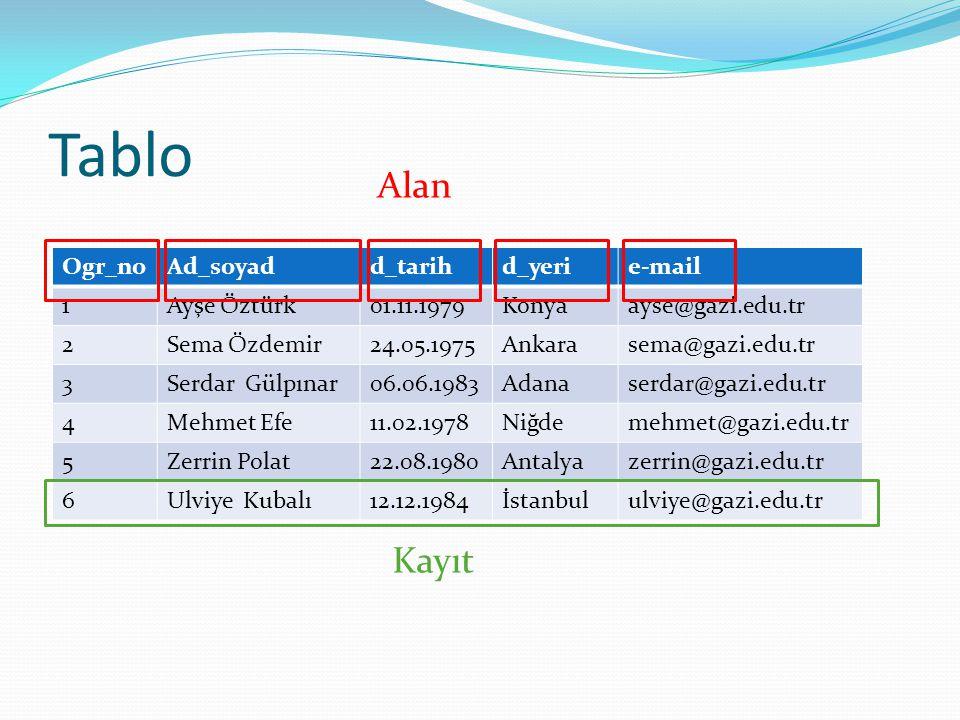 Tablo Alan Alan Kayıt Ogr_no Ad_soyad d_tarih d_yeri e-mail 1