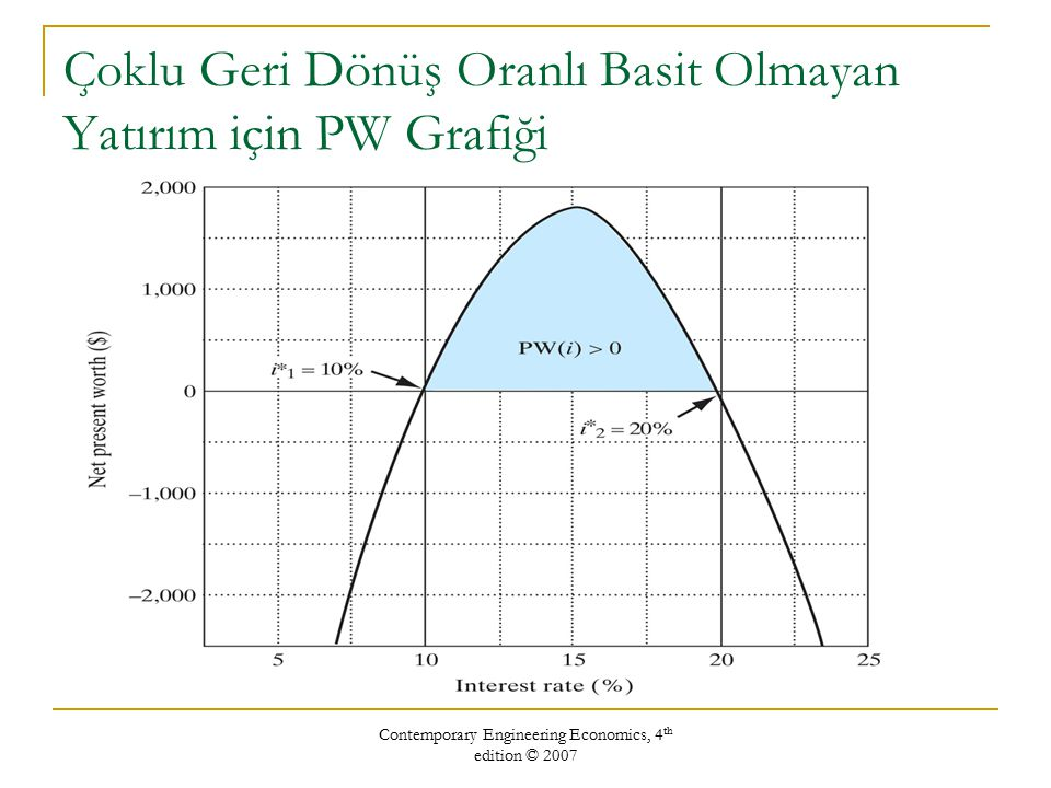 Çoklu Geri Dönüş Oranlı Basit Olmayan Yatırım için PW Grafiği