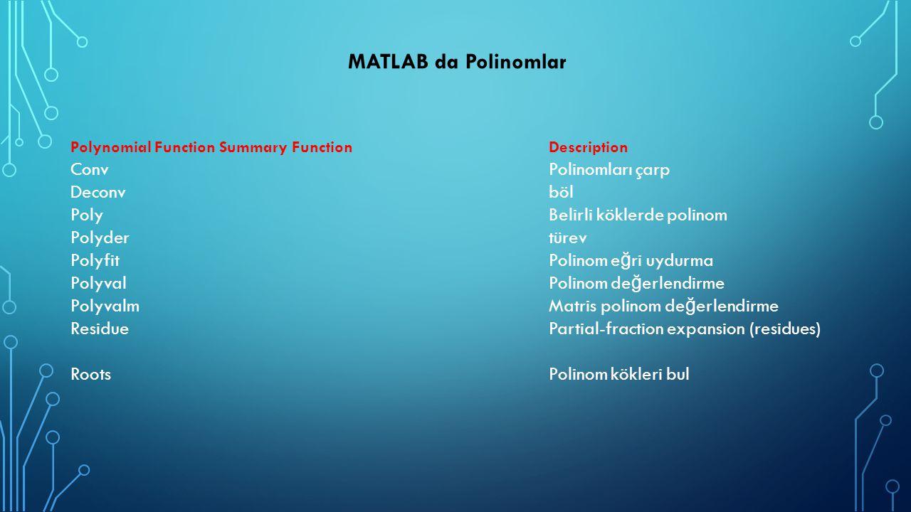 MATLAB da Polinomlar Conv Polinomları çarp Deconv böl