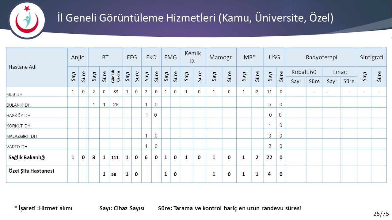 İl Geneli Görüntüleme Hizmetleri (Kamu, Üniversite, Özel)