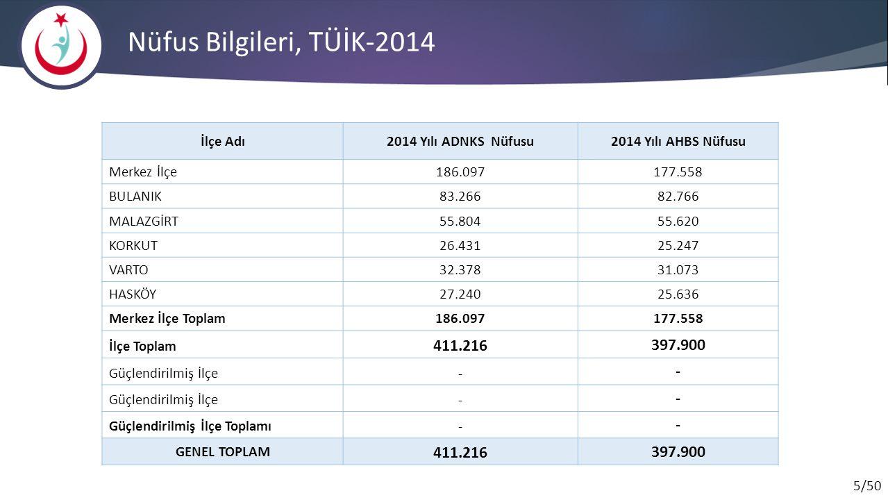Nüfus Bilgileri, TÜİK-2014 411.216 397.900 İlçe Adı