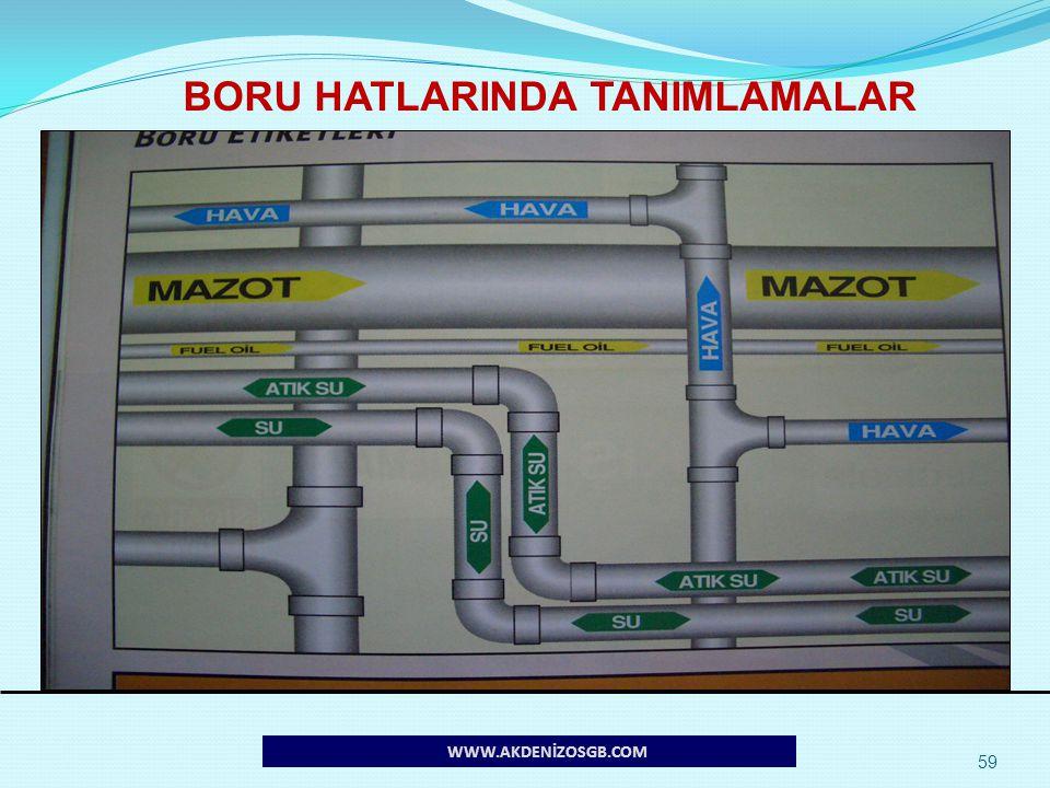 BORU HATLARINDA TANIMLAMALAR