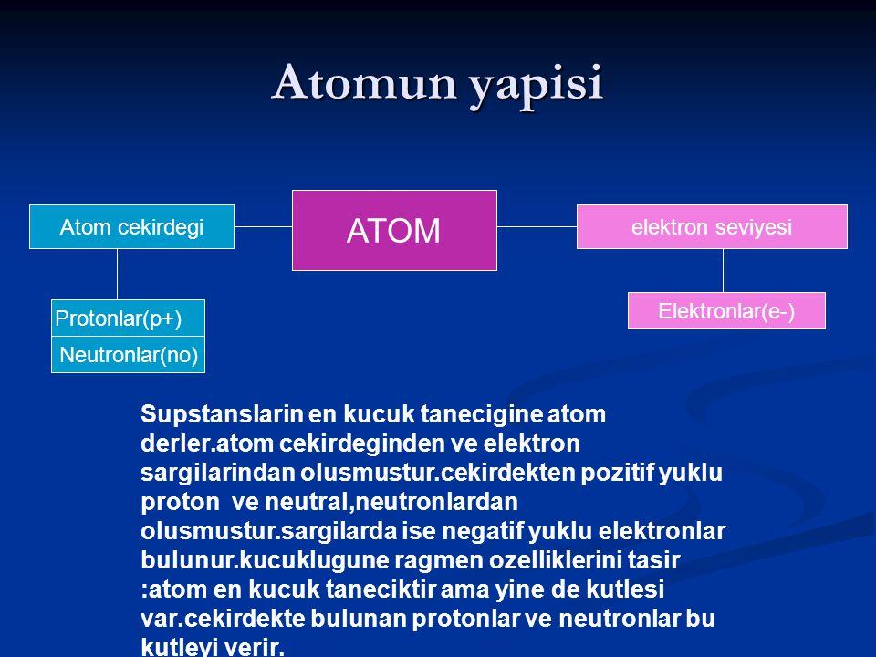 Atomun yapisi ATOM. Atom cekirdegi. elektron seviyesi. Elektronlar(e-) Protonlar(p+) Neutronlar(no)