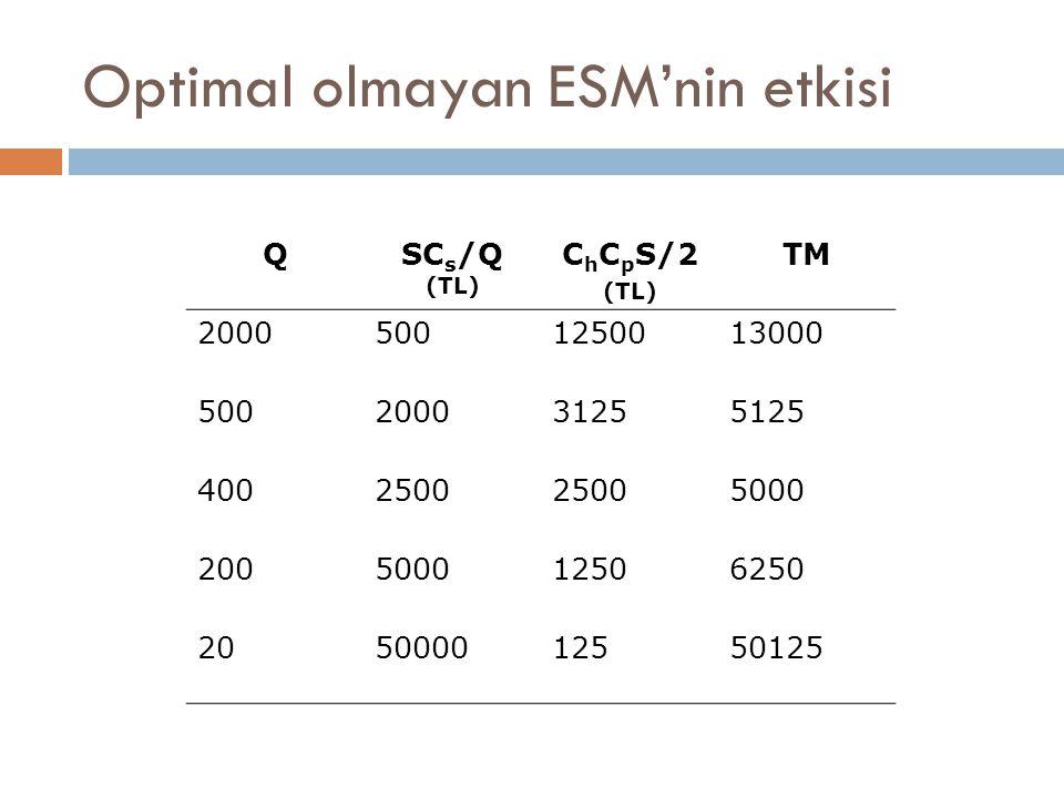 Optimal olmayan ESM'nin etkisi