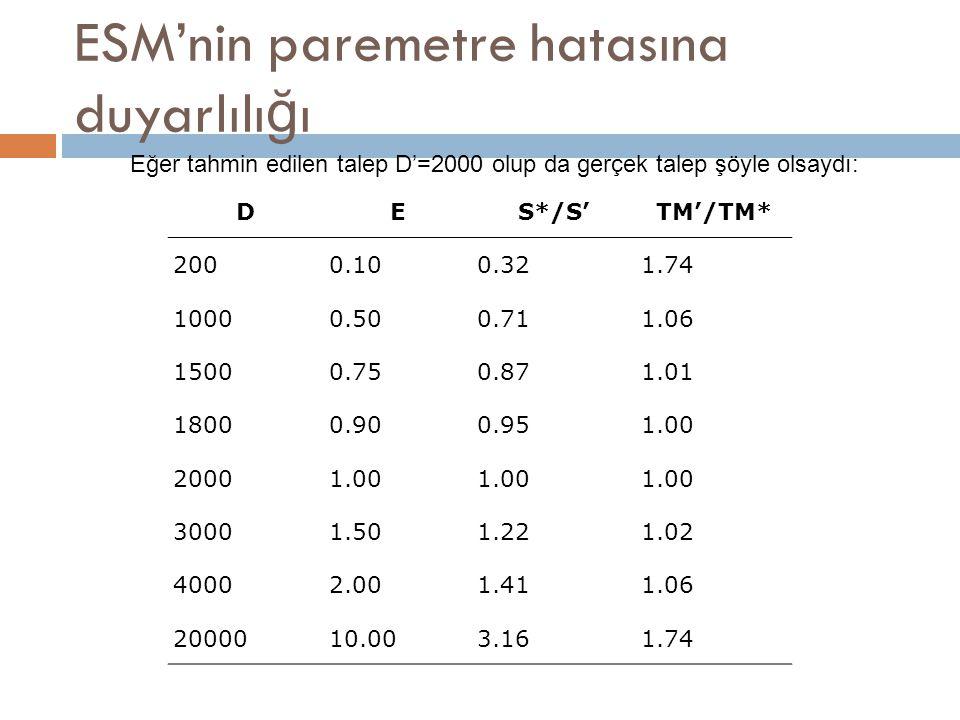 ESM'nin paremetre hatasına duyarlılığı