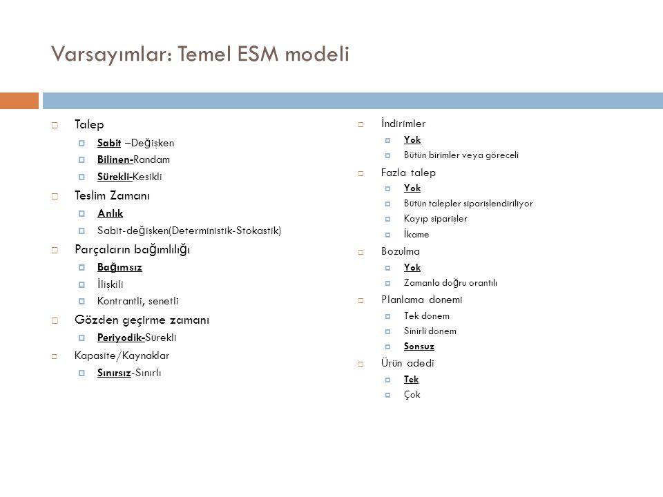 Varsayımlar: Temel ESM modeli