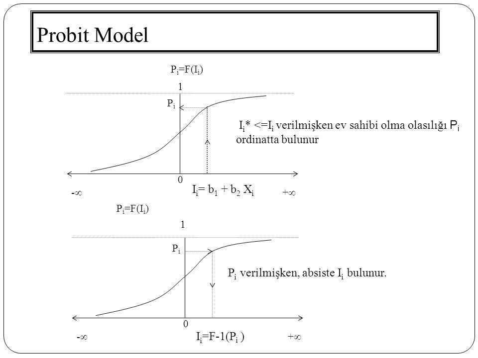 Probit Model Pi=F(Ii) 1. Pi. Ii* <=Ii verilmişken ev sahibi olma olasılığı Pi ordinatta bulunur.