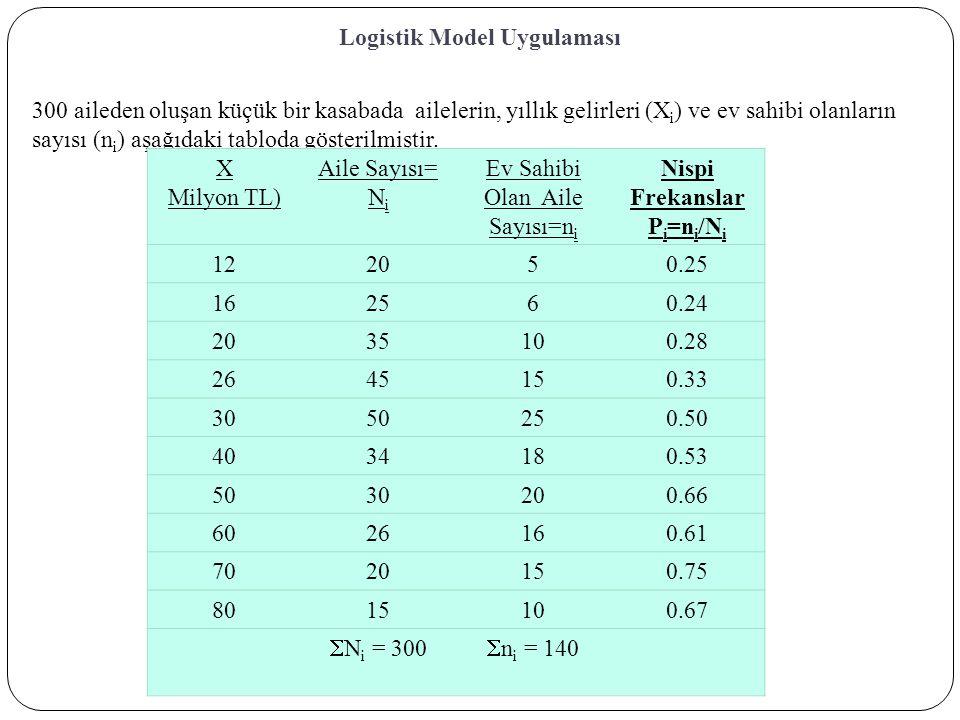 Logistik Model Uygulaması