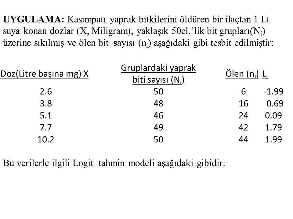 Bu verilerle ilgili Logit tahmin modeli aşağıdaki gibidir: