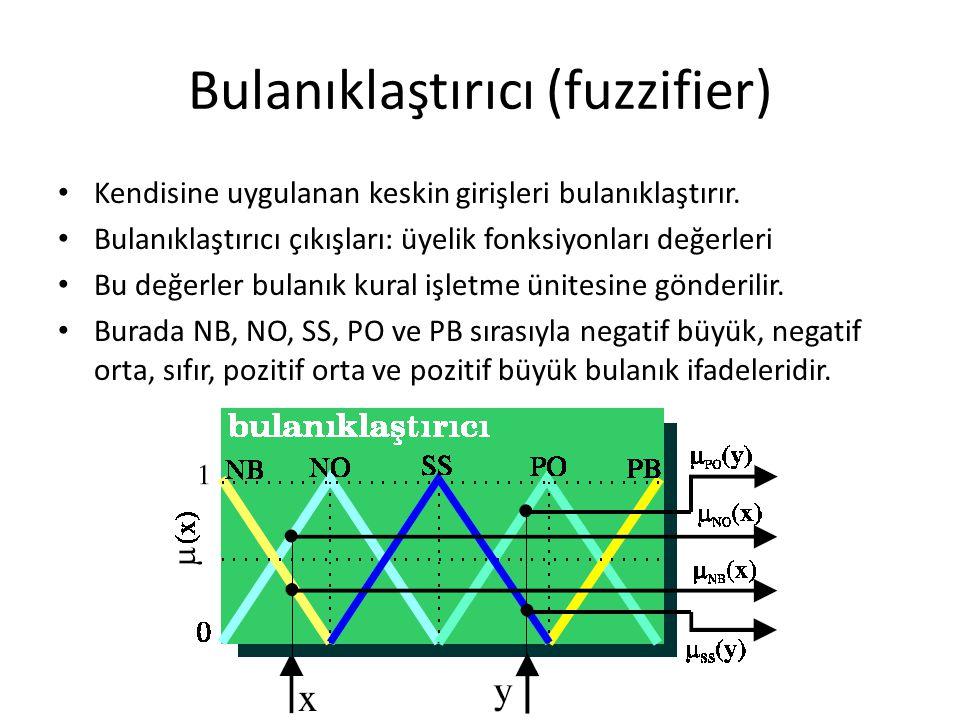 Bulanıklaştırıcı (fuzzifier)