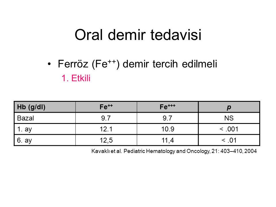 Oral demir tedavisi Ferröz (Fe++) demir tercih edilmeli 1. Etkili
