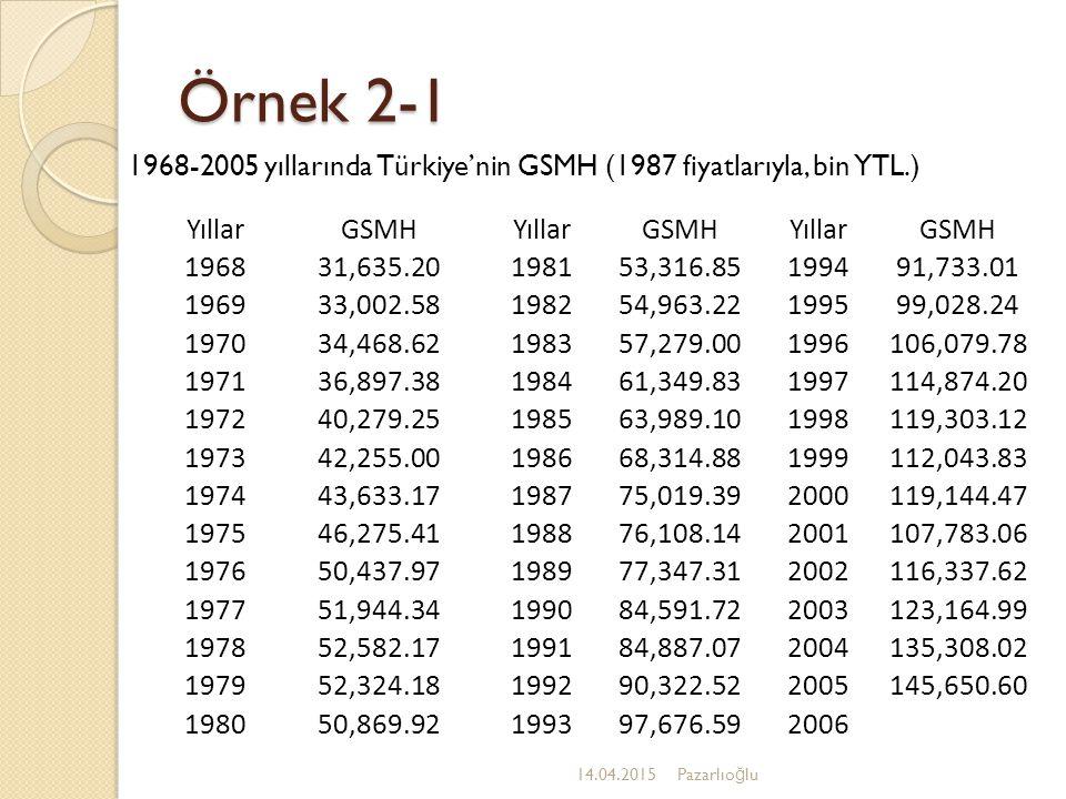 Örnek 2-1 1968-2005 yıllarında Türkiye'nin GSMH (1987 fiyatlarıyla, bin YTL.) Yıllar. GSMH. 1968.