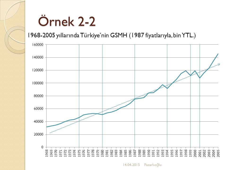 Örnek 2-2 1968-2005 yıllarında Türkiye'nin GSMH (1987 fiyatlarıyla, bin YTL.) 12.04.2017.