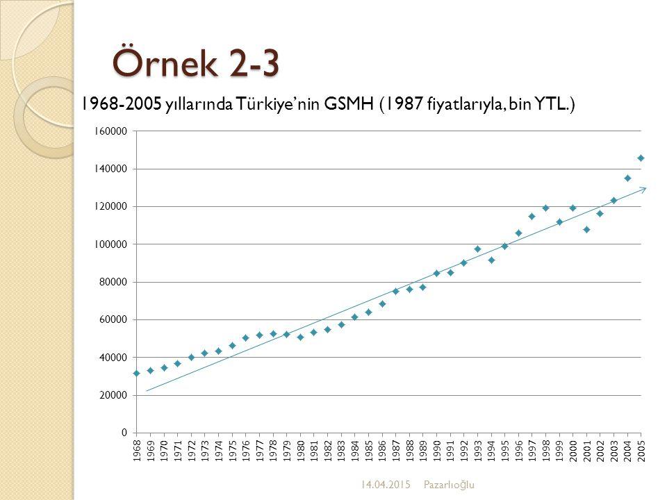 Örnek 2-3 1968-2005 yıllarında Türkiye'nin GSMH (1987 fiyatlarıyla, bin YTL.) 12.04.2017.