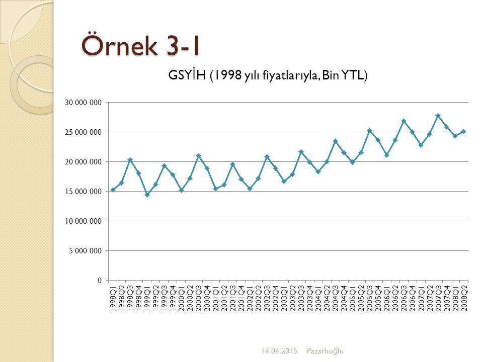 GSYİH (1998 yılı fiyatlarıyla, Bin YTL)