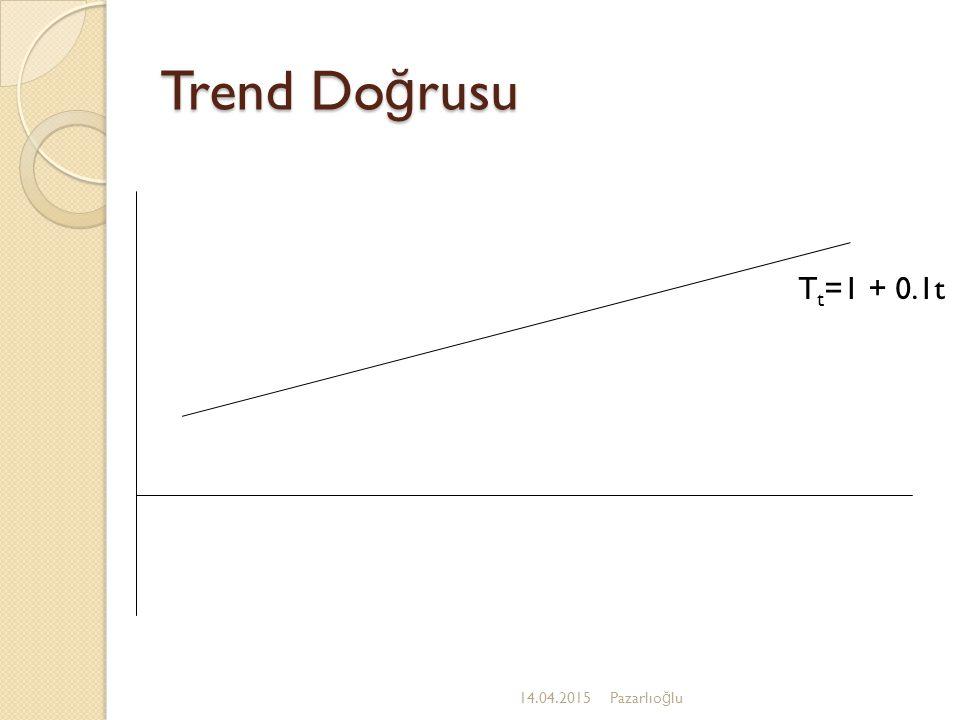 Trend Doğrusu Tt=1 + 0.1t 12.04.2017 Pazarlıoğlu