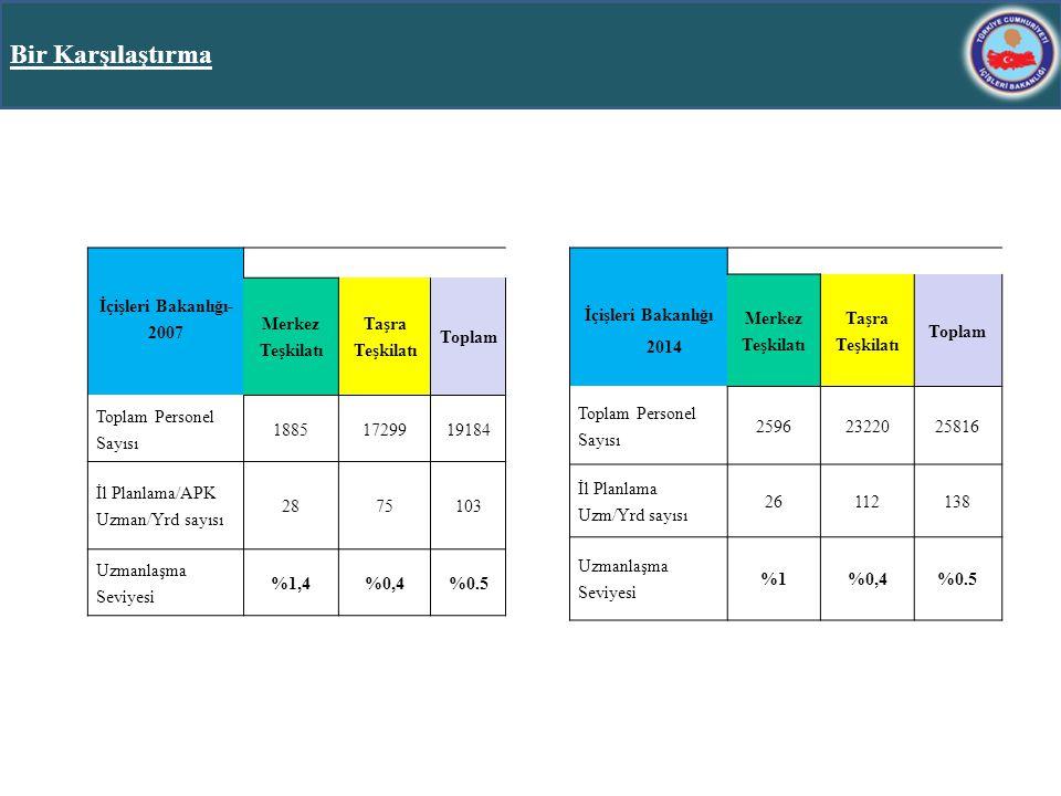 Bir Karşılaştırma 31 İçişleri Bakanlığı- 2007 Merkez Teşkilatı