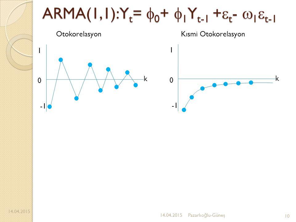 ARMA(1,1):Yt= 0+ 1Yt-1 +t- 1t-1