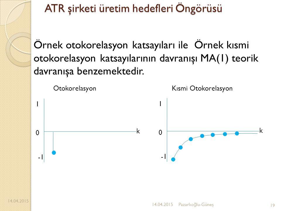 ATR şirketi üretim hedefleri Öngörüsü