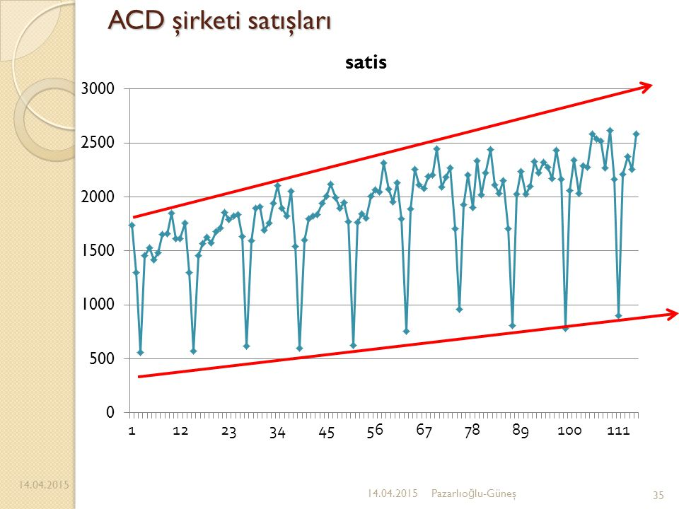 ACD şirketi satışları 12.04.2017 Pazarlıoğlu-Güneş 12.04.2017 35