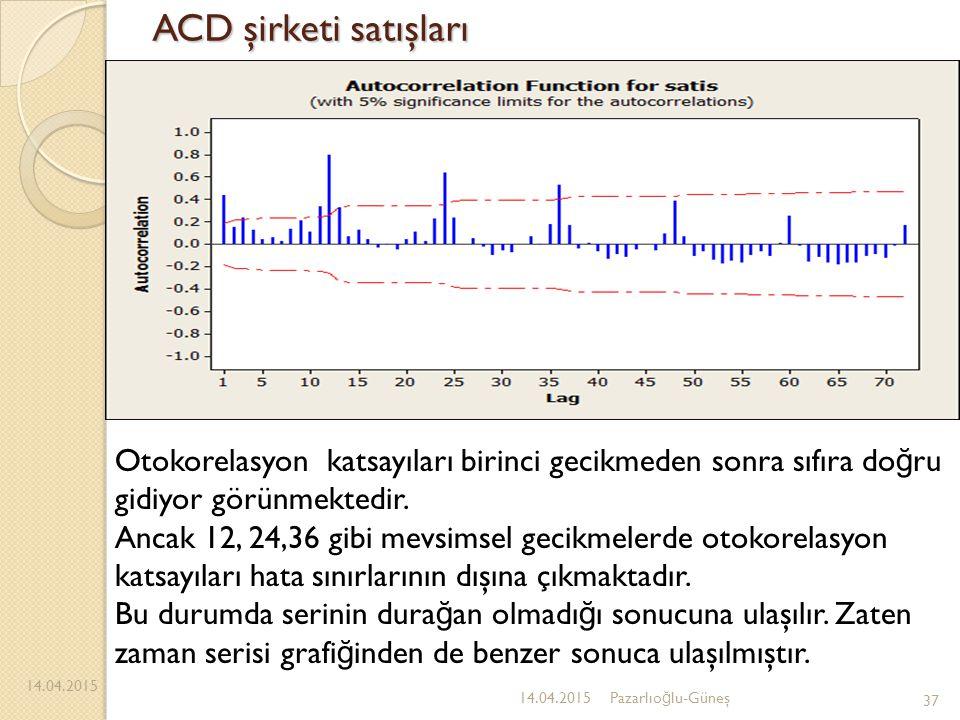 ACD şirketi satışları Otokorelasyon katsayıları birinci gecikmeden sonra sıfıra doğru gidiyor görünmektedir.