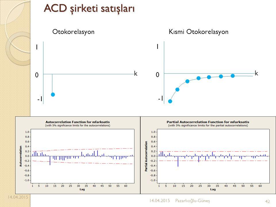 ACD şirketi satışları Otokorelasyon Kısmi Otokorelasyon -1 1 k -1 1 k
