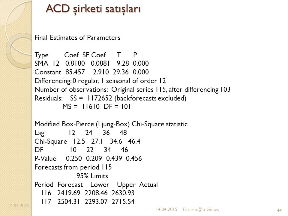 ACD şirketi satışları Final Estimates of Parameters