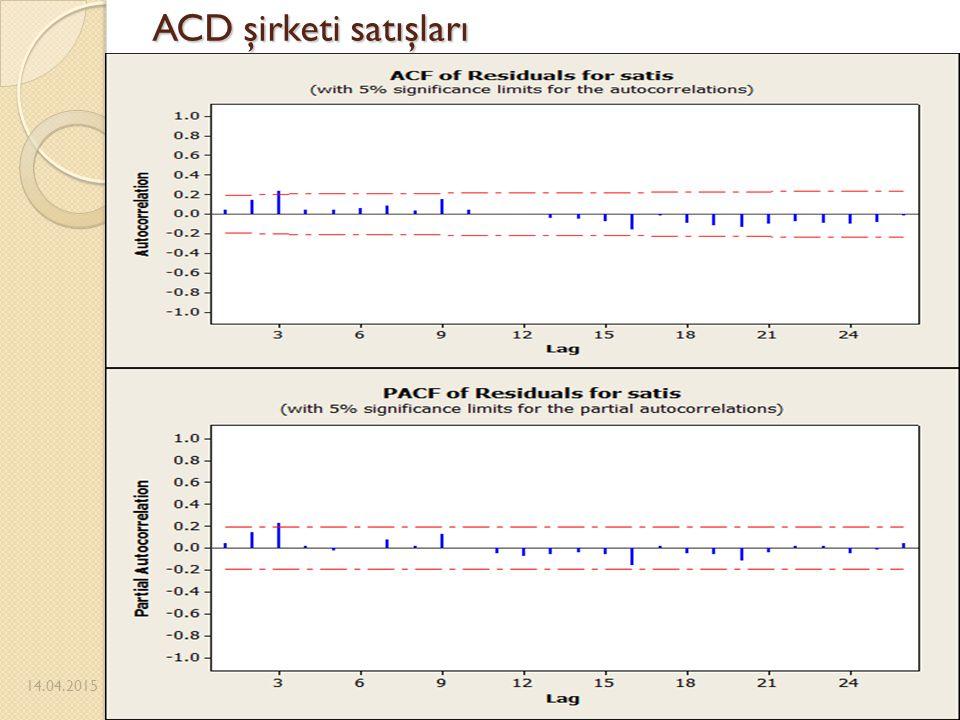ACD şirketi satışları 12.04.2017 Pazarlıoğlu-Güneş 12.04.2017 45