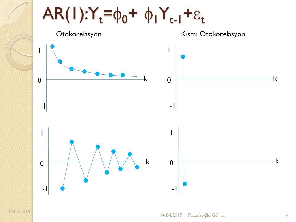 AR(1):Yt=0+ 1Yt-1+t Otokorelasyon Kısmi Otokorelasyon  -1 1 k -1 1