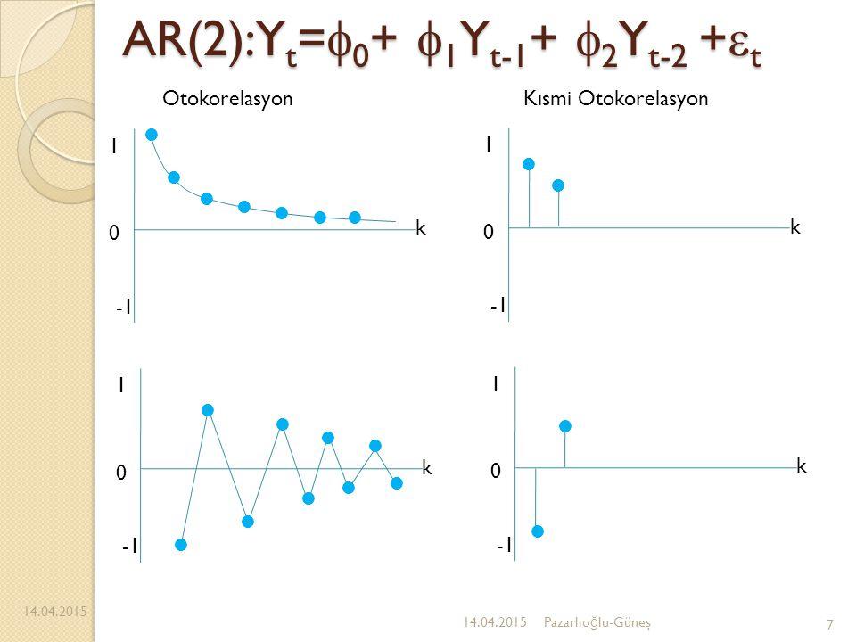 AR(2):Yt=0+ 1Yt-1+ 2Yt-2 +t