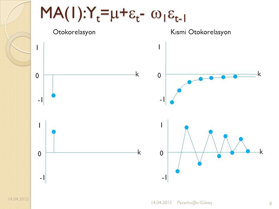 MA(1):Yt=+t- 1t-1 Otokorelasyon Kısmi Otokorelasyon -1 1 k -1 1 k