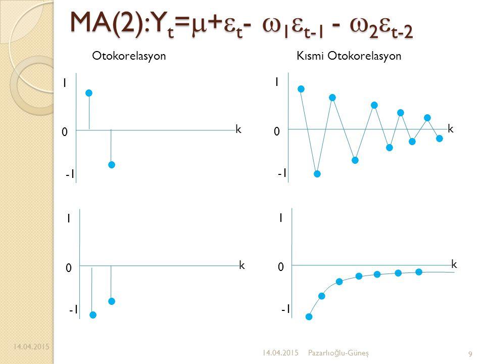 MA(2):Yt=+t- 1t-1 - 2t-2
