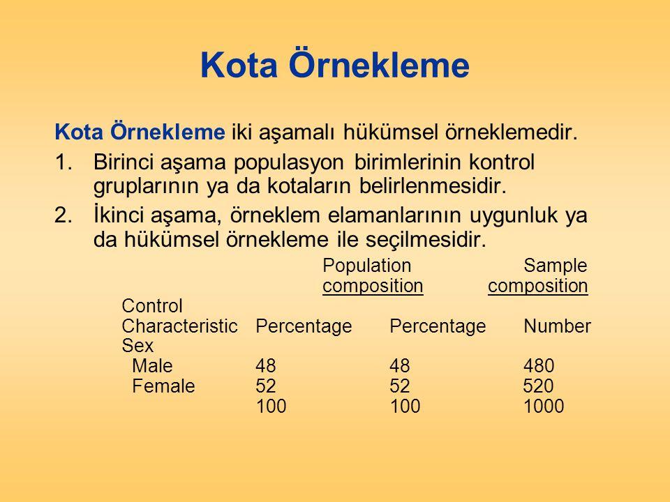 Kota Örnekleme Kota Örnekleme iki aşamalı hükümsel örneklemedir.