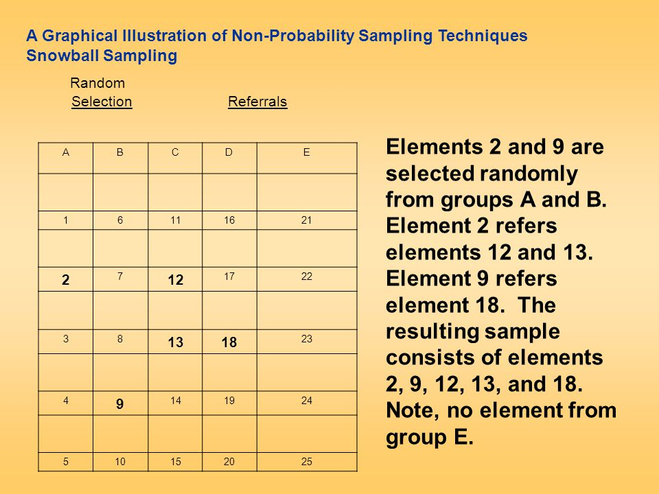 A Graphical Illustration of Non-Probability Sampling Techniques