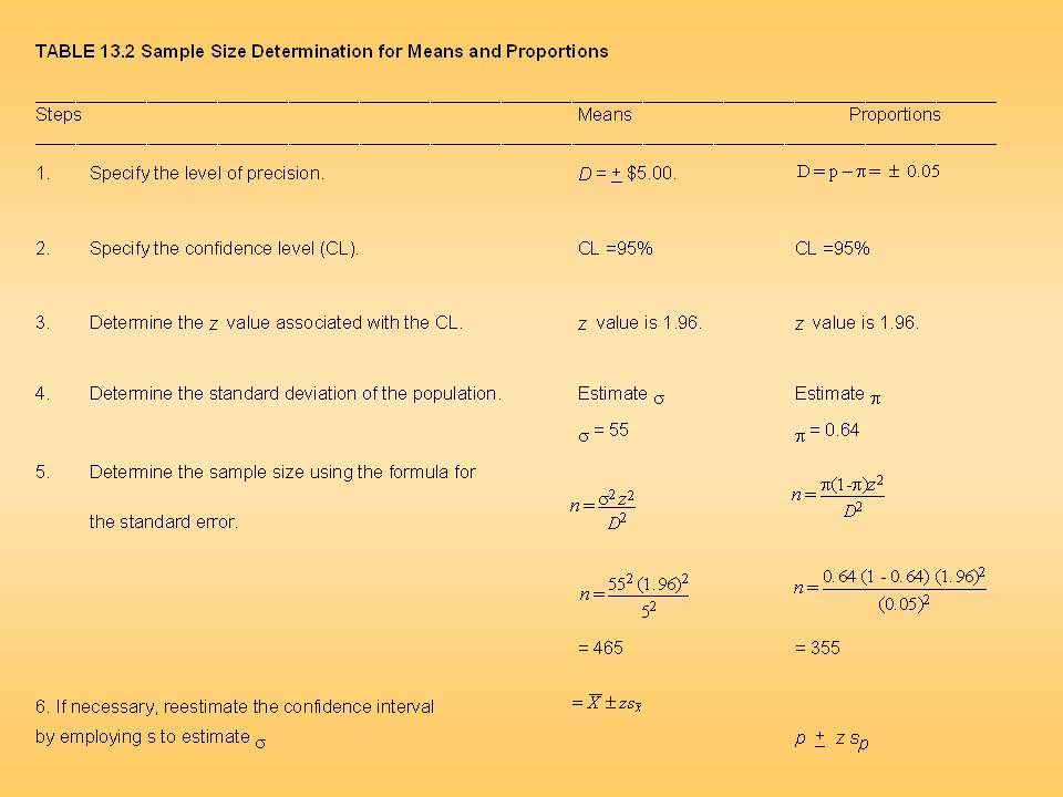 Table 13.2 Sample Size Determination for Means and Proportions