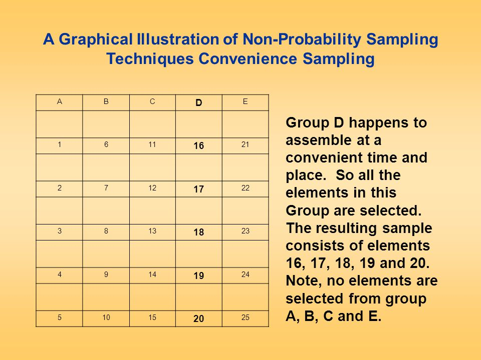 A Graphical Illustration of Non-Probability Sampling Techniques Convenience Sampling