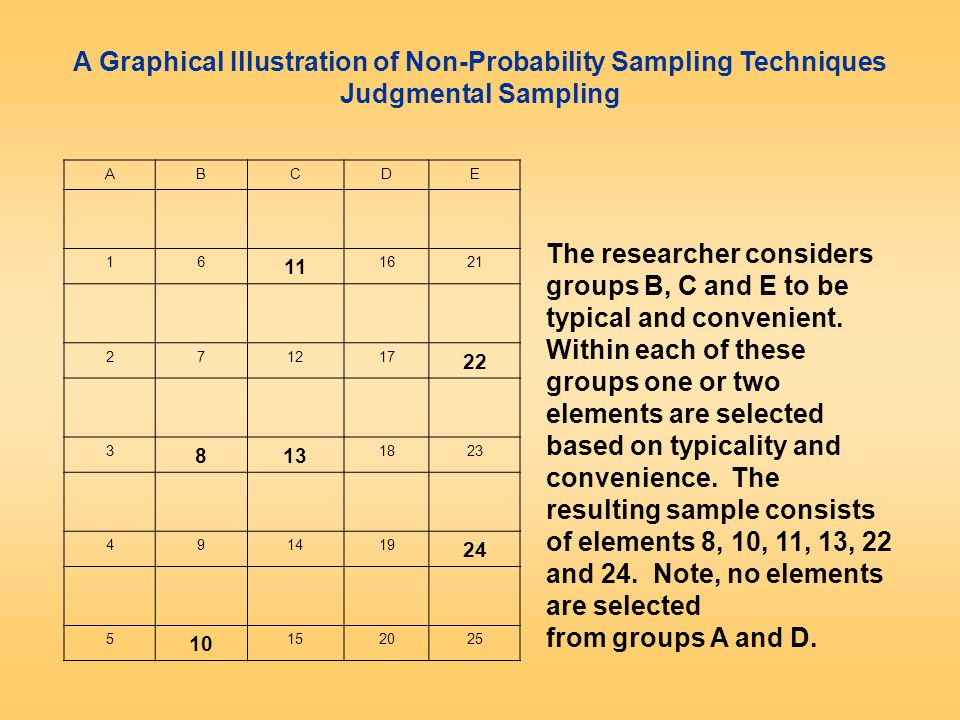 A Graphical Illustration of Non-Probability Sampling Techniques Judgmental Sampling