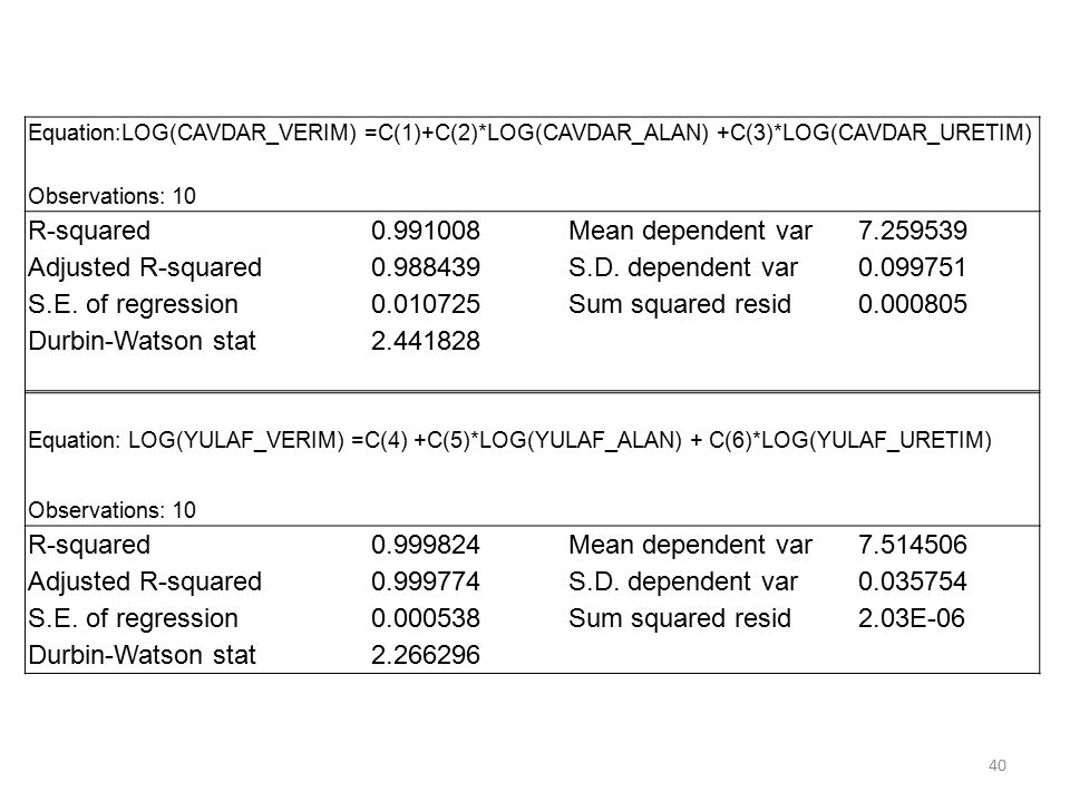 R-squared 0.991008 Mean dependent var 7.259539 Adjusted R-squared