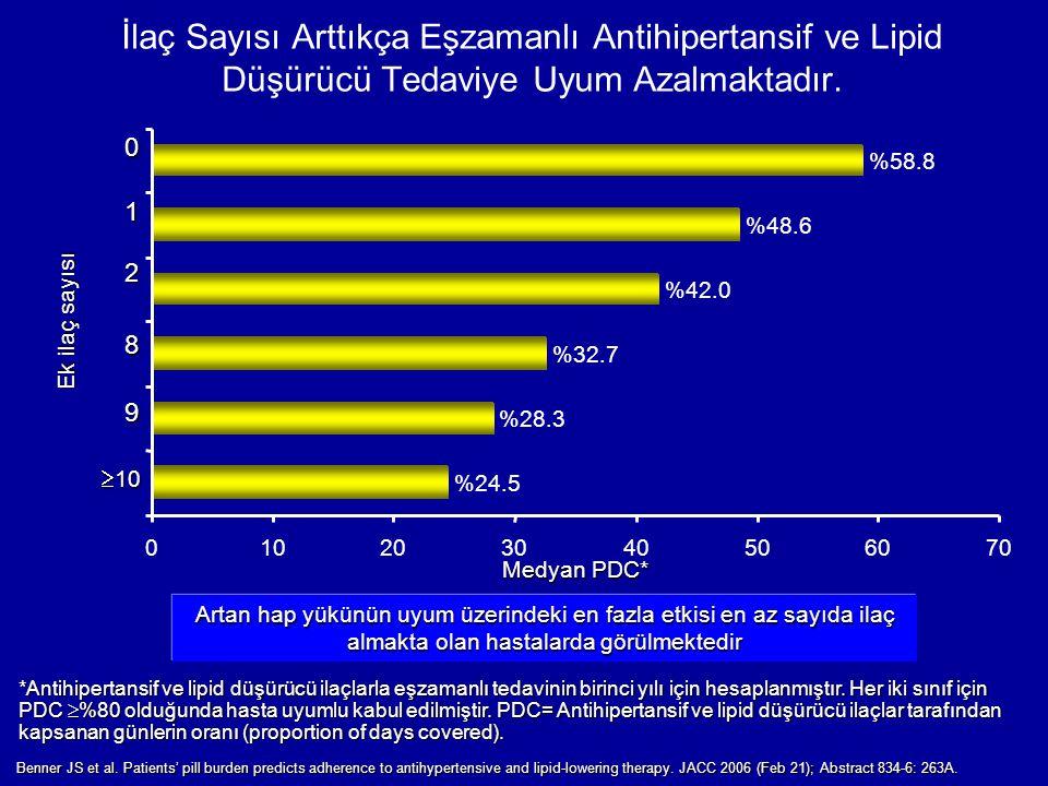 İlaç Sayısı Arttıkça Eşzamanlı Antihipertansif ve Lipid Düşürücü Tedaviye Uyum Azalmaktadır.