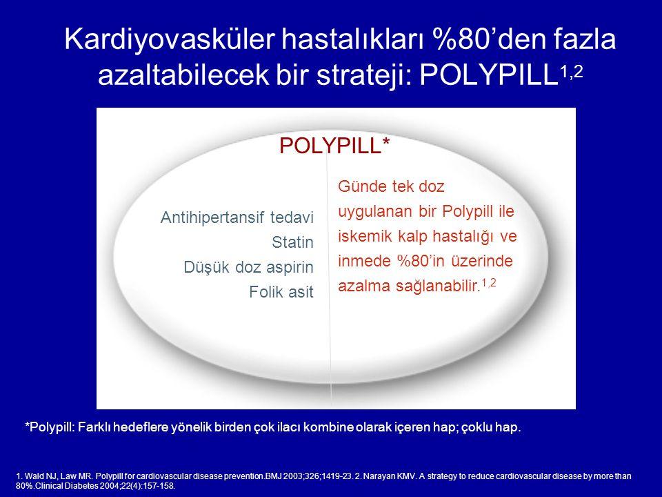 Kardiyovasküler hastalıkları %80'den fazla azaltabilecek bir strateji: POLYPILL1,2