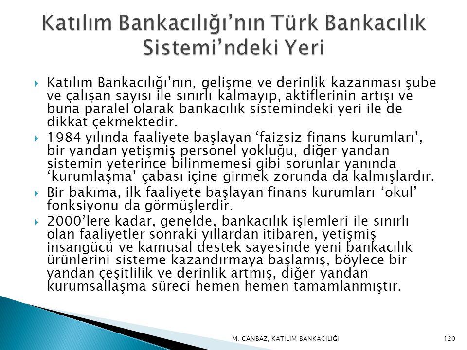 Katılım Bankacılığı'nın Türk Bankacılık Sistemi'ndeki Yeri